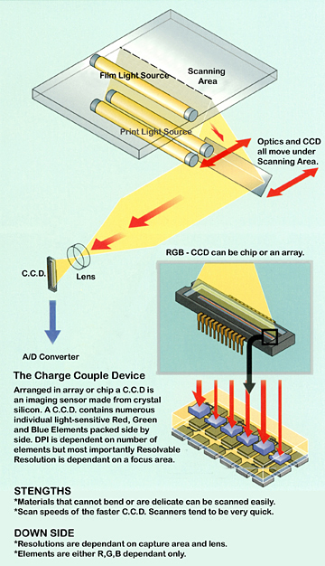 CCD Scanning Technology